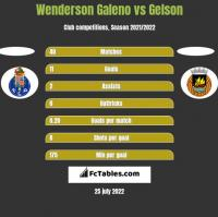 Wenderson Galeno vs Gelson h2h player stats