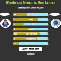 Wenderson Galeno vs Glen Kamara h2h player stats