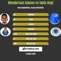 Wenderson Galeno vs Ianis Hagi h2h player stats
