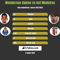 Wenderson Galeno vs Iuri Medeiros h2h player stats