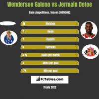 Wenderson Galeno vs Jermain Defoe h2h player stats