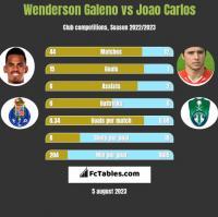 Wenderson Galeno vs Joao Carlos h2h player stats