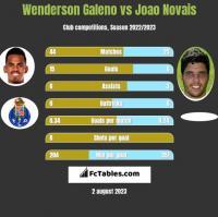 Wenderson Galeno vs Joao Novais h2h player stats