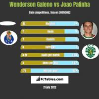 Wenderson Galeno vs Joao Palinha h2h player stats