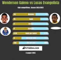 Wenderson Galeno vs Lucas Evangelista h2h player stats