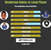 Wenderson Galeno vs Lucas Piazon h2h player stats