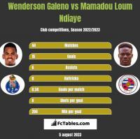 Wenderson Galeno vs Mamadou Loum Ndiaye h2h player stats