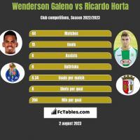 Wenderson Galeno vs Ricardo Horta h2h player stats