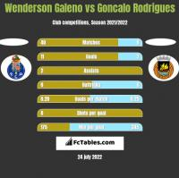 Wenderson Galeno vs Goncalo Rodrigues h2h player stats
