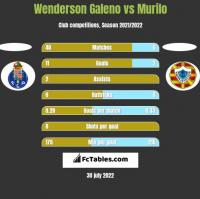 Wenderson Galeno vs Murilo h2h player stats