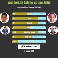 Wenderson Galeno vs Joe Aribo h2h player stats