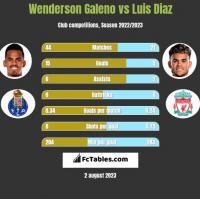 Wenderson Galeno vs Luis Diaz h2h player stats
