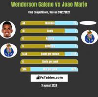Wenderson Galeno vs Joao Mario h2h player stats