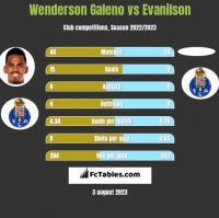 Wenderson Galeno vs Evanilson h2h player stats