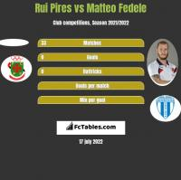 Rui Pires vs Matteo Fedele h2h player stats