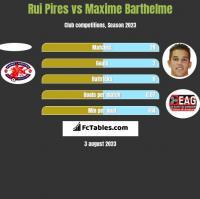 Rui Pires vs Maxime Barthelme h2h player stats