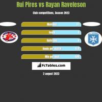 Rui Pires vs Rayan Raveleson h2h player stats