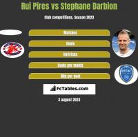 Rui Pires vs Stephane Darbion h2h player stats