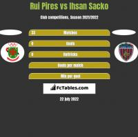 Rui Pires vs Ihsan Sacko h2h player stats