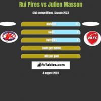 Rui Pires vs Julien Masson h2h player stats