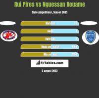 Rui Pires vs Nguessan Kouame h2h player stats