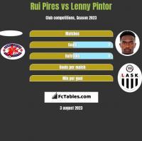 Rui Pires vs Lenny Pintor h2h player stats