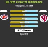Rui Pires vs Warren Tchimbembe h2h player stats