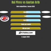 Rui Pires vs Gaetan Arib h2h player stats