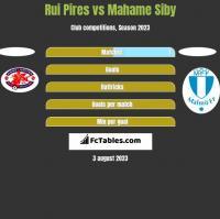 Rui Pires vs Mahame Siby h2h player stats