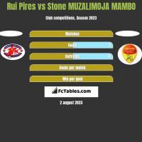 Rui Pires vs Stone MUZALIMOJA MAMBO h2h player stats