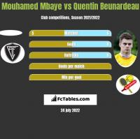 Mouhamed Mbaye vs Quentin Beunardeau h2h player stats