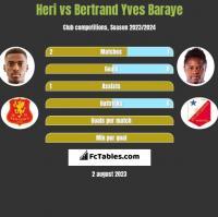 Heri vs Bertrand Yves Baraye h2h player stats