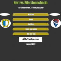 Heri vs Bilel Aouacheria h2h player stats