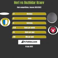 Heri vs Bozhidar Kraev h2h player stats