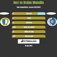 Heri vs Braian Mansilla h2h player stats