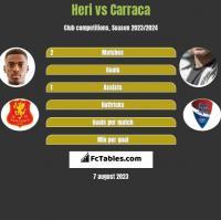 Heri vs Carraca h2h player stats