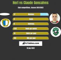 Heri vs Claude Goncalves h2h player stats