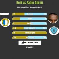 Heri vs Fabio Abreu h2h player stats