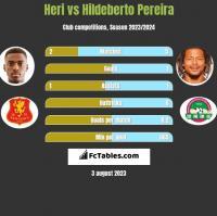 Heri vs Hildeberto Pereira h2h player stats