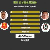 Heri vs Joao Afonso h2h player stats