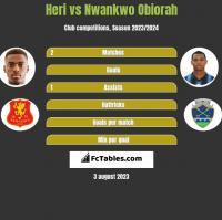 Heri vs Nwankwo Obiorah h2h player stats