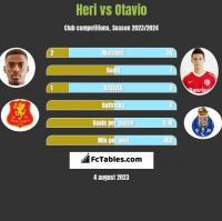 Heri vs Otavio h2h player stats