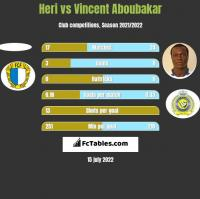 Heri vs Vincent Aboubakar h2h player stats