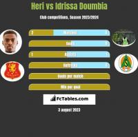 Heri vs Idrissa Doumbia h2h player stats