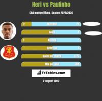 Heri vs Paulinho h2h player stats