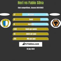 Heri vs Fabio Silva h2h player stats