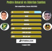 Pedro Amaral vs Aderlan Santos h2h player stats