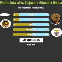 Pedro Amaral vs Alejandro Grimaldo Garcia h2h player stats