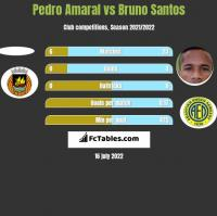 Pedro Amaral vs Bruno Santos h2h player stats
