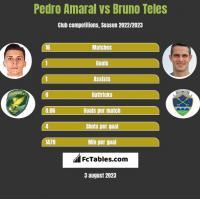 Pedro Amaral vs Bruno Teles h2h player stats